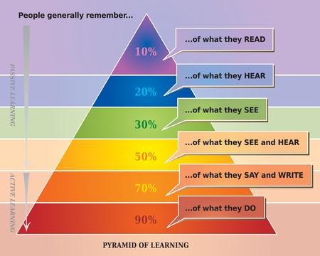 Pyramid leren