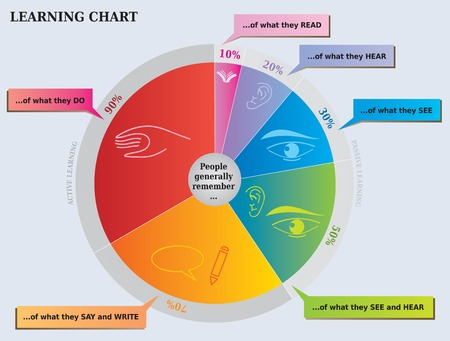 Learning Chart - What People Remember Иллюстрация