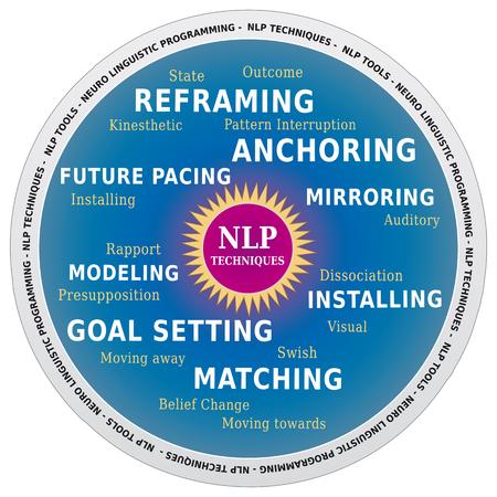 Nuage de mots en PNL, techniques et outils pour le coaching en forme de roue Banque d'images - 86388254