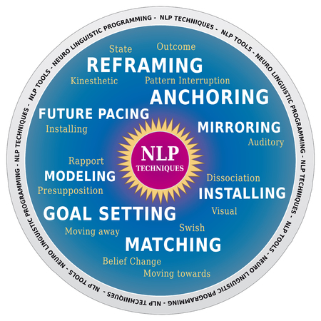 NLP Word Cloud, Techniques and Tools for Coaching in Wheel Shape