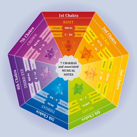 7 Chakras Color Chart with associated Musical Notes and Solfeggio Frequencies