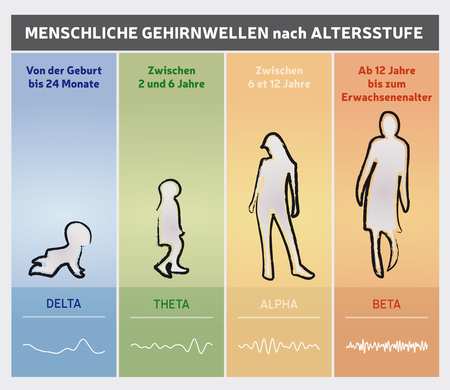Human Brain Waves by Diagram Chart in German - People Silhouettes