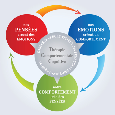 CBT Diagram - CBT Cycle - Thoughts create Reality - Psychotherapy Tool - Cognitive Behavioral Therapy in French Language