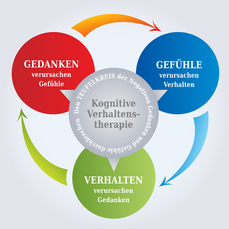 CBT Diagram - CBT Cycle - Thoughts create Reality - Psychotherapy Tool - Cognitive Behavioral Therapy in German Language