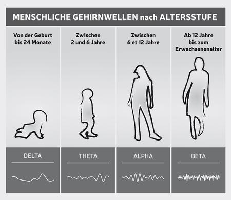Human Brain Waves by Diagram Chart - People Silhouettes - German Language Ilustração