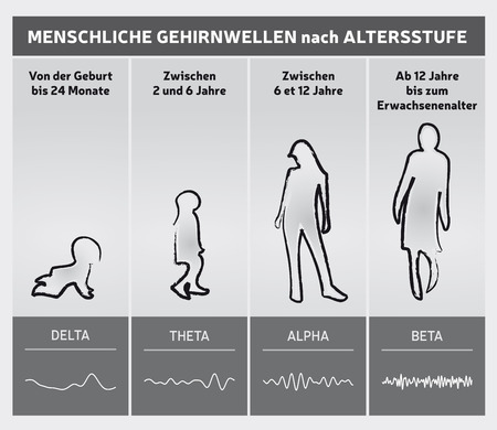 Human Brain Waves by Diagram Chart - People Silhouettes - German Language Illustration