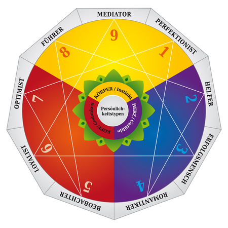 Enneagram - Personality Types Diagram - Testing Map - German Language