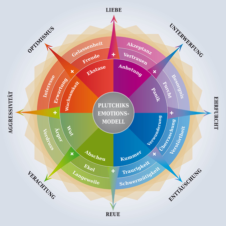 Pluckiks Wheel of Emotions - Psychology Diagram - Coaching / Learning Tool - German Language