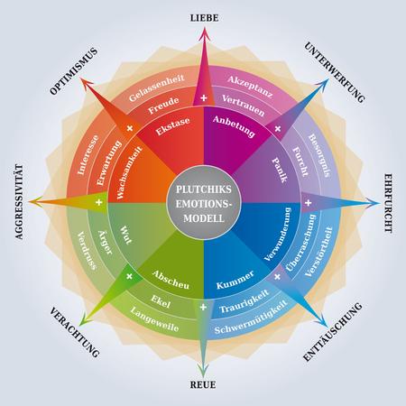 Roue des émotions de Pluckiks - Diagramme de psychologie - Outil de coaching / d'apprentissage - Langue allemande Vecteurs
