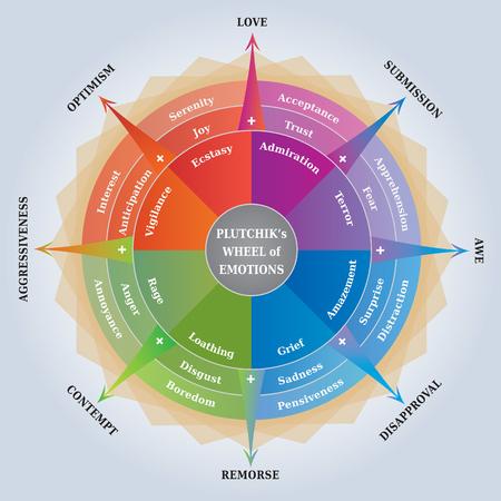 Rueda de las emociones de Pluckiks - Diagrama de psicología - Herramienta de entrenamiento / aprendizaje - Idioma inglés