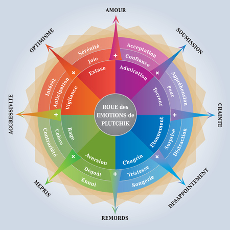 Pluckiks Wheel of Emotions - Psychology Diagram - Coaching / Learning Tool - English Language Illustration