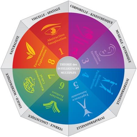 Diagrama de teoría de inteligencias múltiples de Gardner, herramienta de entrenamiento y psicología - Idioma inglés Ilustración de vector