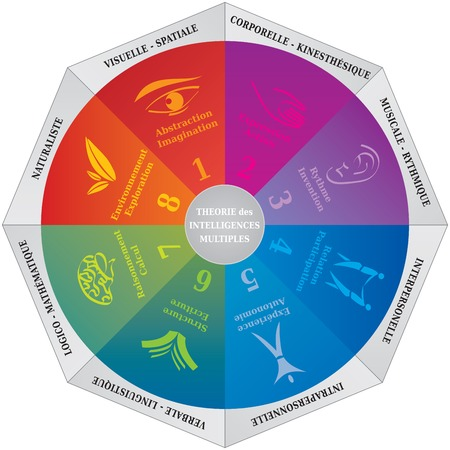 Gardner's Multiple Intelligences Theory Diagram, Coaching and Psychology Tool - Engelse taal Vector Illustratie