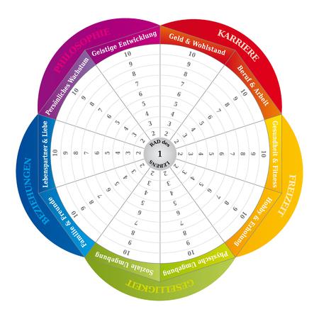 Wheel of Life - Diagram - Coaching Tool in Rainbow Colors - German Language