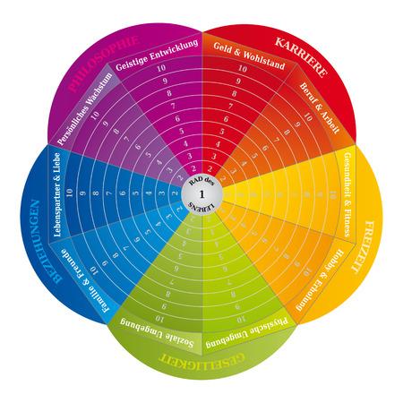 Wheel of Life - Diagramme - Outil de coaching aux couleurs de l'arc-en-ciel - Langue allemande Vecteurs