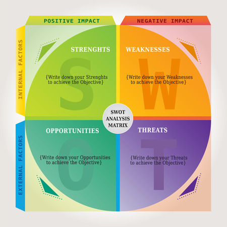 Matrix SWOT Analysis Chart - Marketing and Coaching Tool in Multiple Colors - English language Ilustração