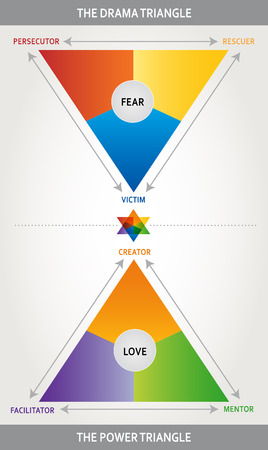 Triangle Drama Illustration - Karpman Triangle - Coaching, Psychology and Interaction Tool - Multicolored - Power Triangle Illustration