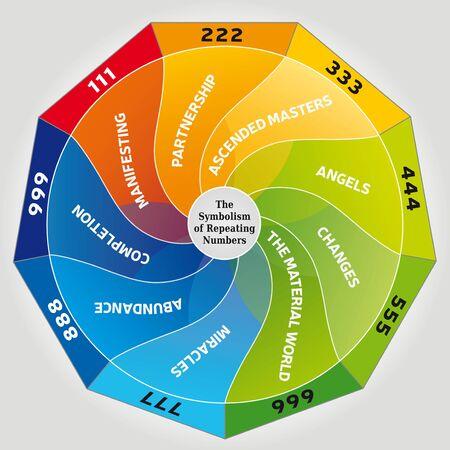 Il simbolismo dei numeri e il loro significato - Angel Numbers Illlustration Vettoriali