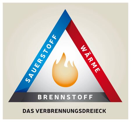 Fire Triangle Illustration - Chemical Reaction Model - German Language