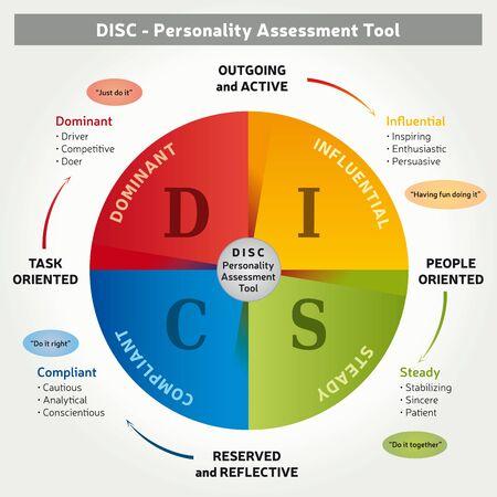 DISC - Outil d'évaluation de la personnalité - Méthode de coaching 4 couleurs - Illustration en anglais Vecteurs