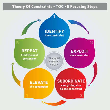 Theory Of Constraints Methodology - Diagram - 5 Steps - Coaching Tool - Business Management