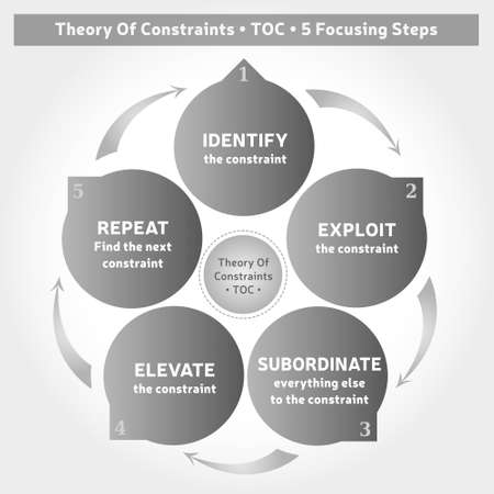 Theory Of Constraints Methodology - Diagram - 5 Steps - Coaching Tool - Business Management in Gray Colors