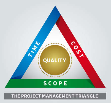Project Management Triangle Illustration - Iron Triangle - Model of Constraints - Analyzing Tool Illustration
