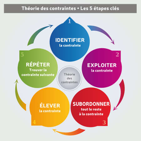 Theory Of Constraints Methodology - Diagram - 5 Steps - Coaching Tool - Business Management in French Language