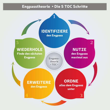 Theory Of Constraints Methodology - Diagram - 5 Steps - Coaching Tool - Business Management in German Language Illustration