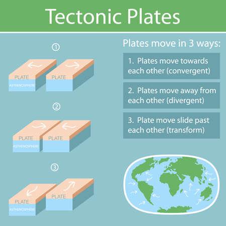 Tectonic Plates on the planet Earth. modern continents and tectonic plates infographics Set of icons Earth Vektoros illusztráció