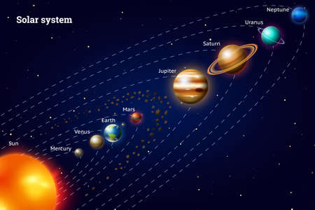 Planets of the solar system. Milky Way. Realistic vector illustration. Space and astronomy, the infinite universe and the galaxy among the stars in the sky. Sphere Mars Venus Sun Earth Jupiter.