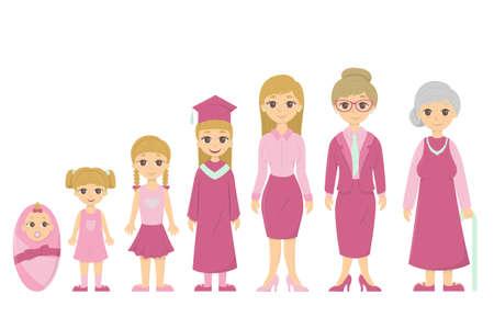 Ciclo de vida de las mujeres. De bebé a alto nivel. Todas las etapas de maduración.