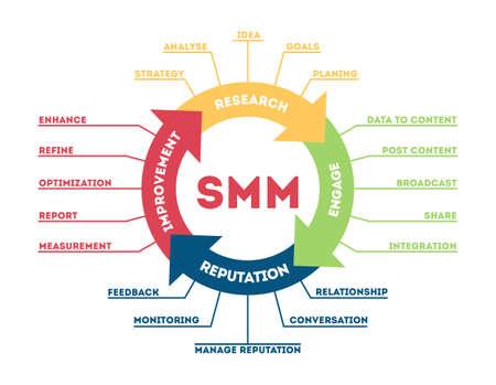 SMM concept illustration. Idea of interaction, strategy adn network. Stock Illustratie