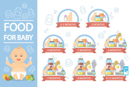 Food for baby. Infographics of appropriate food for baby age. Çizim