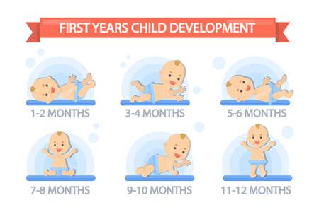 Primer año de desarrollo infantil.