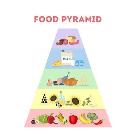 illustration de la pyramide alimentaire . tous les types de nourriture pour récupérer
