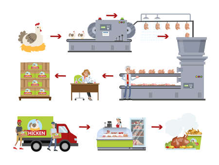 Chicken factory set. Making meat on plant.