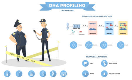 DNA test for police.