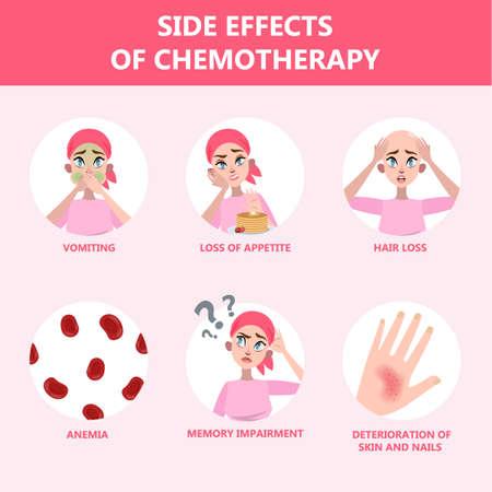 Bijwerkingen van chemotherapie set. Patiënt lijdt