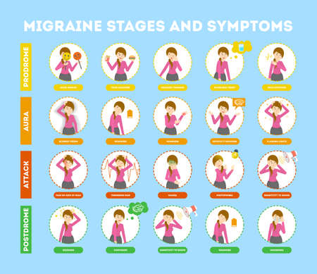Migraine stages and symptoms infographic for people suffering from headache. Pain in the head. Sign of coming ache. Attack stage and trigger of pain.