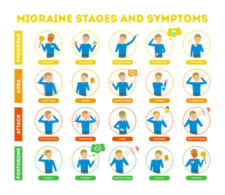 Migraine stages and symptoms infographic for people suffering from headache. Pain in the head. Sign of coming ache. Attack stage and trigger of pain. Vector illustration in cartoon style