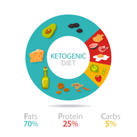 Keto diet concept. Food diagram showing percentage of fats, carbs and protein. Low-carb nutrition. Ketogenic diet graphic. Isolated vector illustration in cartoon style Vettoriali