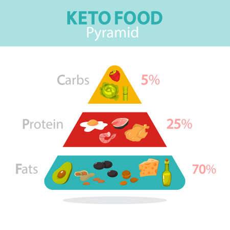 Keto diet concept. Food pyramid showing percentage of fats, carbs and protein. Low-carb nutrition. Ketogenic diet graphic. Isolated vector illustration in cartoon style Illustration