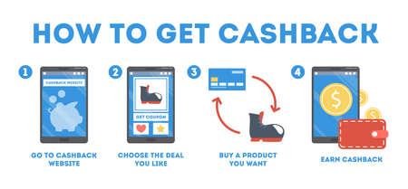 So erhalten Sie Cashback mithilfe einer Website-Anleitung
