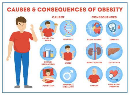 Infografía de causas y consecuencias de la obesidad para el sobrepeso