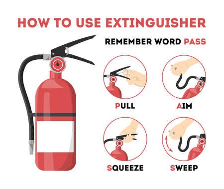 Cómo utilizar el extintor de incendios. Información para la emergencia