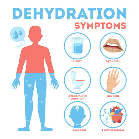 Dehydration symptoms infographic. Dry mouth and thirsty Illustration