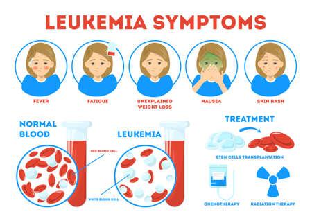 Concepto de infografía de síntomas de leucemia. Enfermedad peligrosa, tratamiento