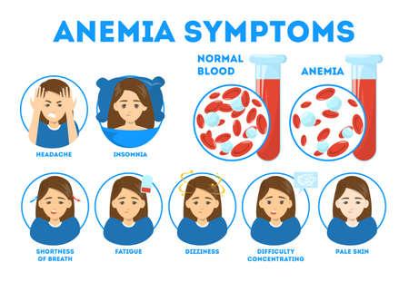Infografik zu Anämiesymptomen. Blut-Erkrankung. Vorstellung von Gesundheit