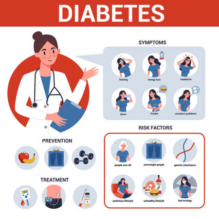 Diabetes infographic. Symptoms, risk factors, prevention and treatment.
